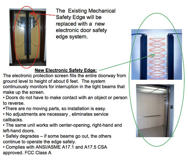 New Electronic Safety Edge: The electronic protection screen fills the entire doorway from ground level to height of about 6 feet. The system continuously monitors for interruption in the light beams that make up the screen. * Doors do not have to make contact with an object or person to reverse. * There are no moving parts, so installation is easy. * No adjustments are necessary , eliminates service callbacks. * The same unit works with center-opening, right-hand and left-hand doors. * Safely degrades - if some beams go out, the others continue to operate the edge safely. * Complies with ANSI/ASME A17.1 and A17.5 CSA approved. FCC Class A